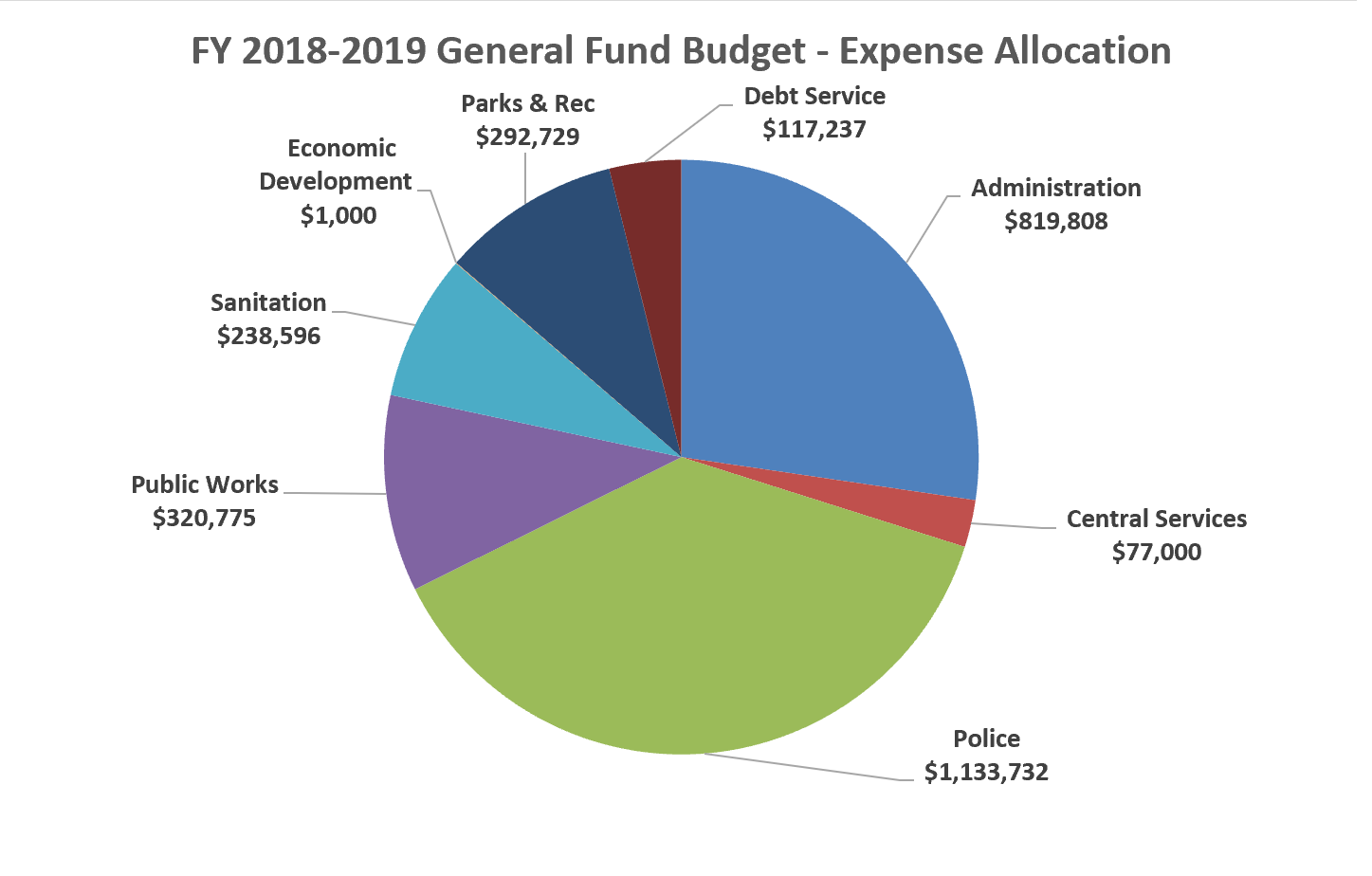 FY 2018-2019 GF Budget Expense Allocation.JPEG
